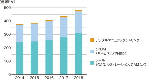 図1 世界のPLM市場の推定
