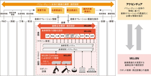 図2 アクセンチュアとMUJINの協業の概要