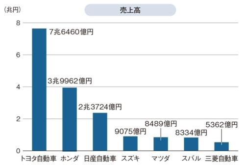 図1 自動車メーカー7社の2019年度第1四半期の売上高