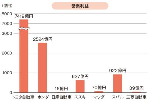図2 自動車メーカー7社の2019年度第1四半期の営業利益