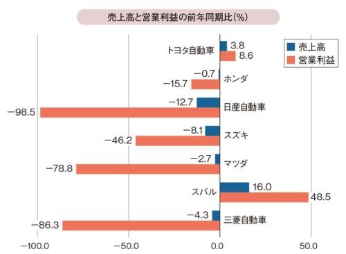 図3 自動車メーカー7社の2019年度第1四半期の業績