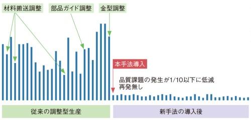 図1 メカニズムベース開発手法により問題発生を1/10以下に低減