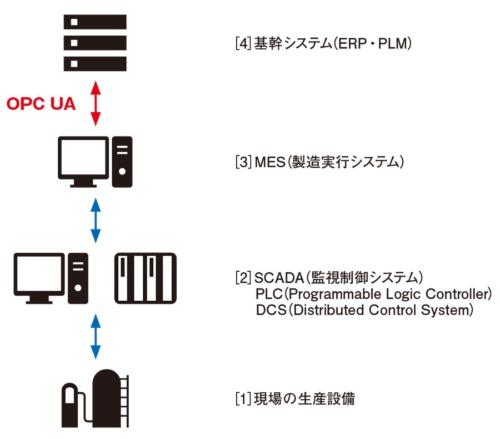 図1 出光興産における産業ネットワークの構成例