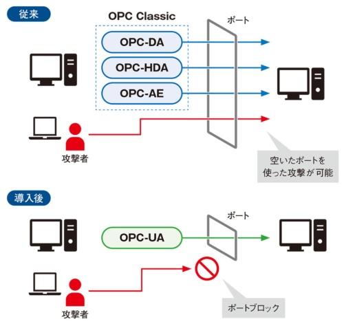 図2 セキュリティー対策におけるOPC UAのメリット