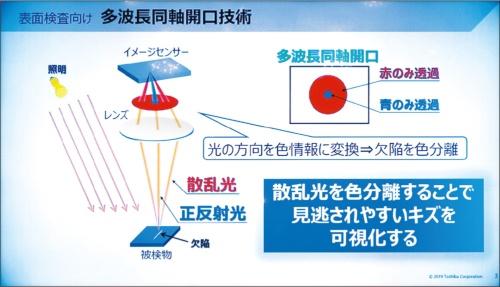 図2 ワンショット光学検査技術の原理
