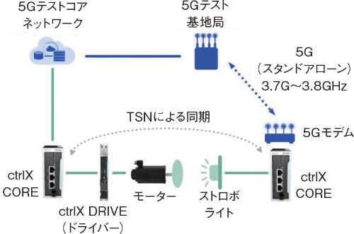 図 5GとTSNによるデモンストレーションの概要