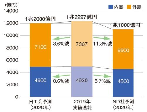 図2 日本工作機械工業会とニュースダイジェスト社それぞれの2020年工作機械受注予測