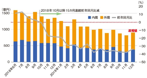 図3 過去19カ月の工作機械受注金額と前年同月比の推移