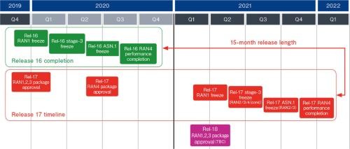 図1 RANワーキンググループの全体スケジュール