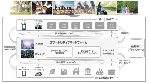 図2 トヨタ自動車とNTTが構築する「スマートシティプラットフォーム」