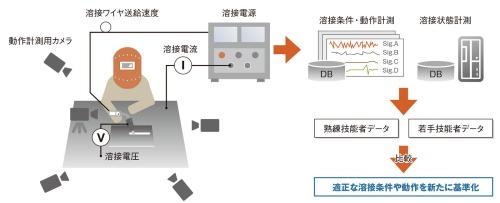 図2 溶接作業の定量データ化に関する実証実験の概要