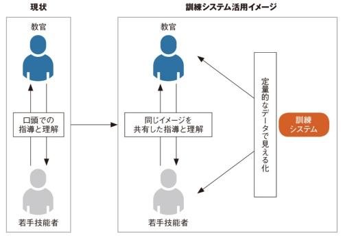 図3 新しい訓練システムのイメージ