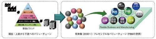 図1 従来のバリューチェーン(左)とFBMによる柔軟なバリューチェーン(右)