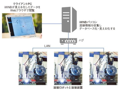図1 iWNBの構成
