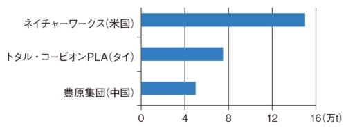 図1 世界のPLAサプライヤーの生産能力