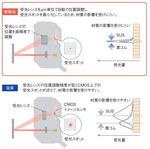 図3 受光レンズを微調整