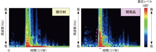 図2 従来モデルのハンドと開発品の拍手音の解析