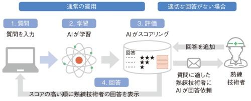 図3 システムの構成