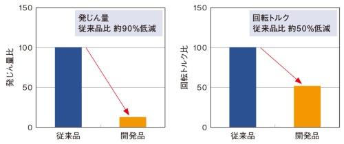図2 発じん量と回転トルクの比較