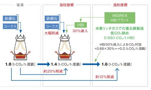 図1 開発した技術の概要