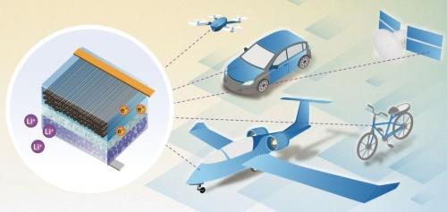 図1 構造体電池の層構成と想定用途