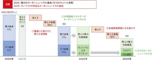 図1 デンソーが公表した工程目標