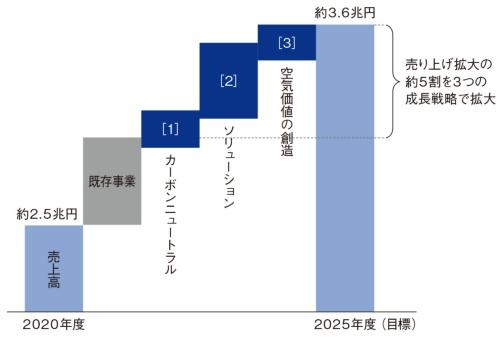 図2 3つの成長戦略テーマで5000億円の売り上げ拡大を狙う