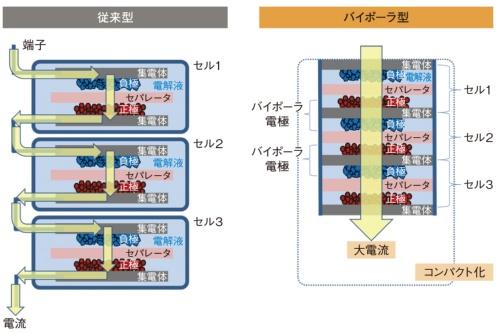 図2 従来型のニッケル水素電池との違い