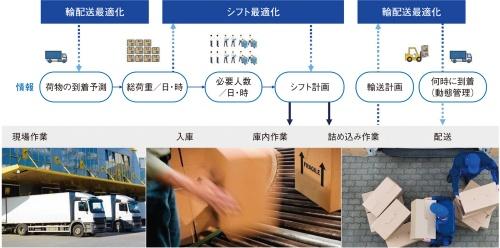 図1 「現場最適化ソリューション」による物流分野での最適化