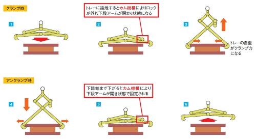 図2 アーム開閉の制御