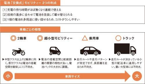 図2 電池交換式モビリティーにおける3つの利点と車格ごとの相性