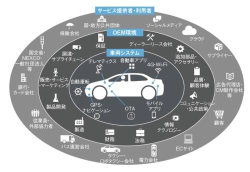 図1 コネクテッド社会で自動車を取り巻く環境