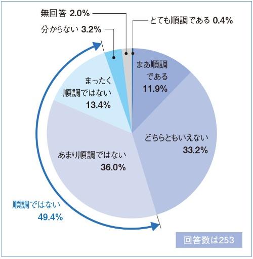 図4 DXの取り組み状況