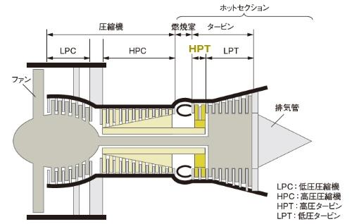 図2 事故機が搭載していたターボファンエンジン