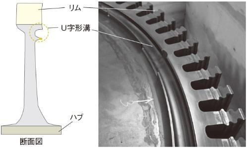 図4 HPTディスクの構造