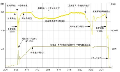 図1 北海道内の送電系統の周波数変化