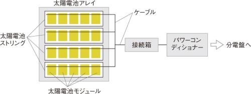 図2 住宅用太陽光発電システムの構成