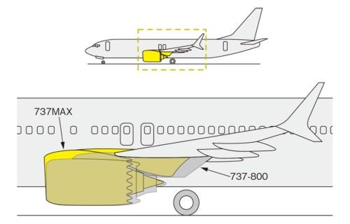 図1 エンジン搭載位置の変化