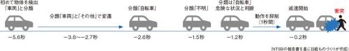 図2 衝突までの物体の認識や移動方向・速度の予測の推移