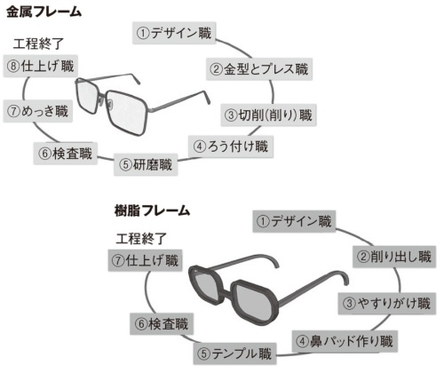 図1 眼鏡の金属フレームと樹脂フレームの主な工程と職人