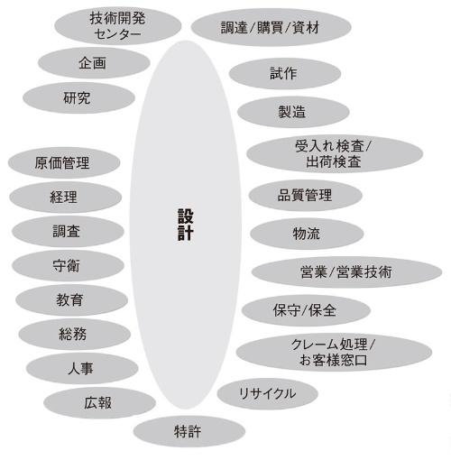 図2 設計を取り巻く主な関連部門