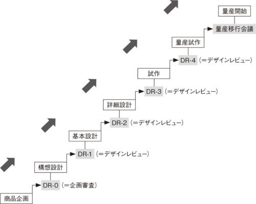 図1 現状に適合しない重厚な開発ステップ