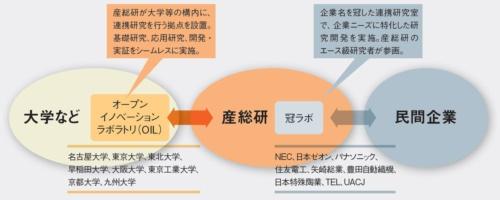 図A 産業技術総合研究所における橋渡し機能の強化策