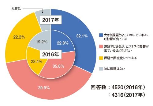 図1 「人材確保の状況」に関するアンケート結果