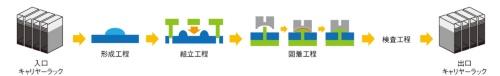 図1 双腕型ロボットを中心に自動化装置を配置したラインとLEDモジュールの生産工程