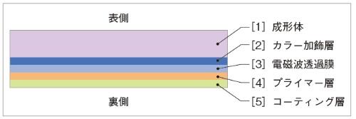 図2 ミリ波レーダー対応エンブレムの断面構造