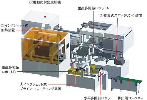 図3 新しい自動化システムの構成