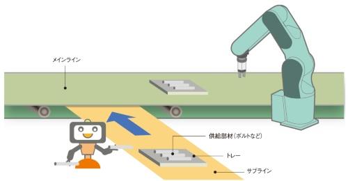 図2 ピック・アンド・プレースを担うサブラインのイメージ
