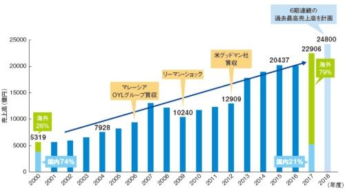 図1 ダイキン工業の売り上げの推移