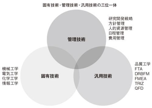 図1 汎用技術の位置付け